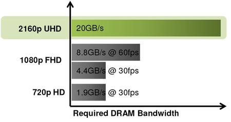 Video Ram Memory Requirements
