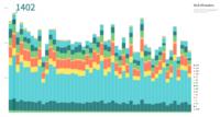 Medium lanza Charted, su propio generador de gráficos online