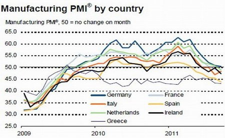 pmi_-eurozone_manufacturing-index_sept2011.jpg