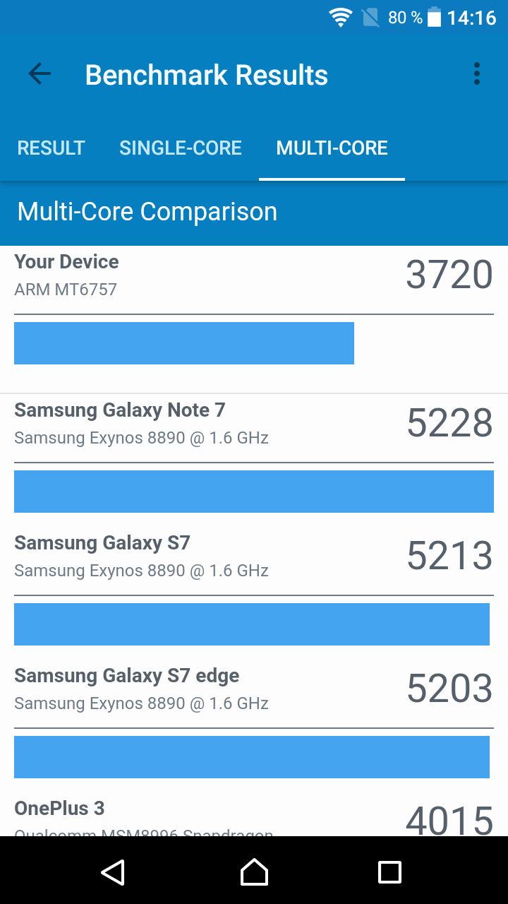 Benchmarks del Sony Xperia XA1