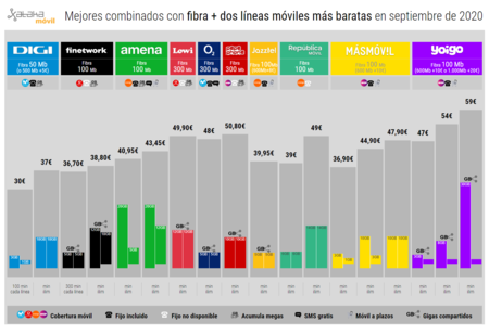 Mejores Combinados Con Fibra Dos Lineas Moviles Mas Baratas En Septiembre De 2020