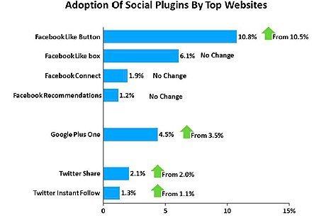 """El +1 de Google supera ya al botón de Twitter, pero aún está lejos del """"Me gusta"""" de Facebook"""