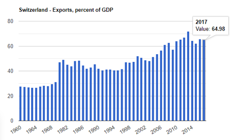 Exports Swiss