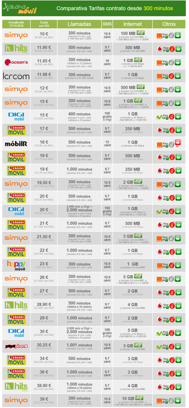 Comparativa Tarifas Contrato Con Bono De Minutos Desde 300 Minutos