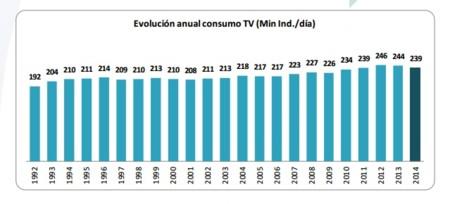 Consumo Television