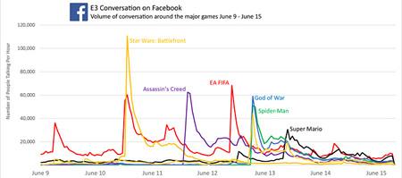Facebook Graph 2 E3 2017