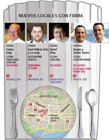 Los nuevos movimientos gastronómicos de Barcelona