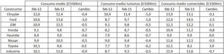 Tabla consumos EEUU