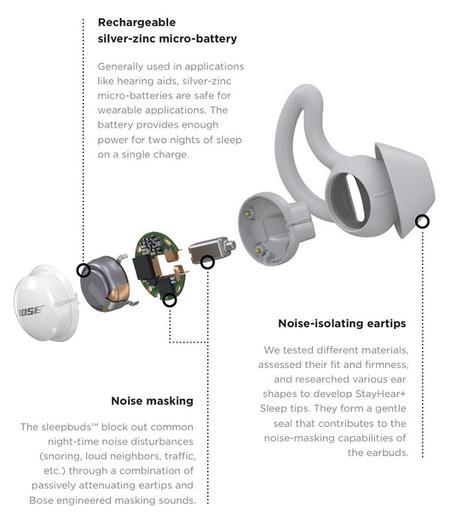 Bose Sleepbuds Specs