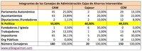 ¿Quiénes formaban los Consejos de Administración de Cajasur, CCM y la CAM?