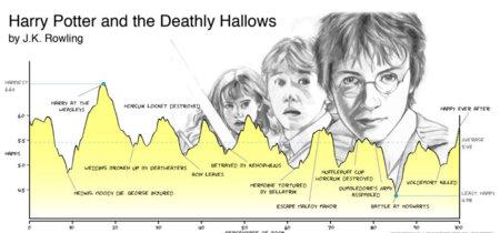 Los seis tipos de arcos que leemos una y otra vez (según un estudio)