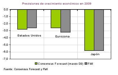 El crecimiento económico en 2009