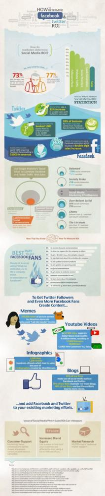 facebook-twitter-roi-infographic-1000.jpeg