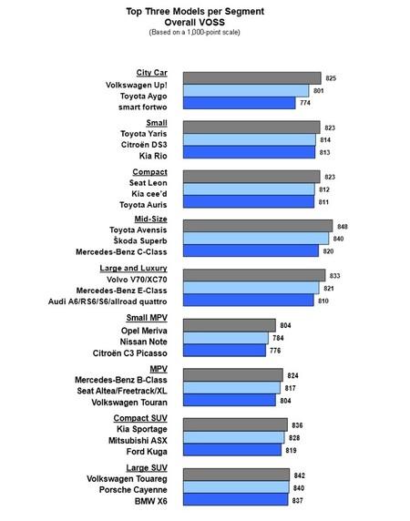 Resultados Estudio Satisfacción VOSS J.D. Power Alemania 2014 por modelos