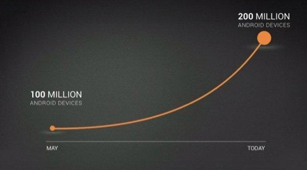 200 millones activaciones Android