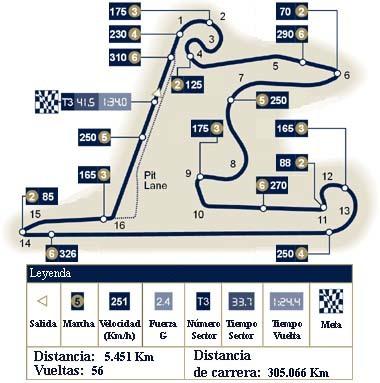 Análisis técnico del circuito de Shanghai