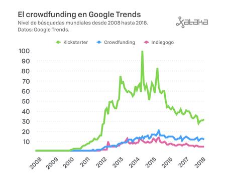 Crowdfunding 2 A