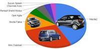 Mejor utilitario del año: Mazda2