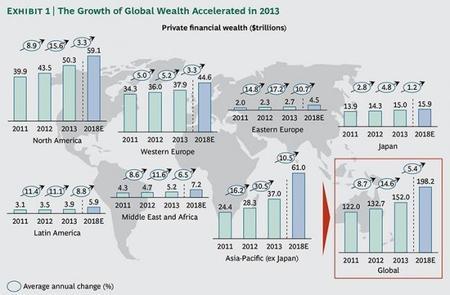 BCG: Informe de Riqueza Mundial 2014 regiones