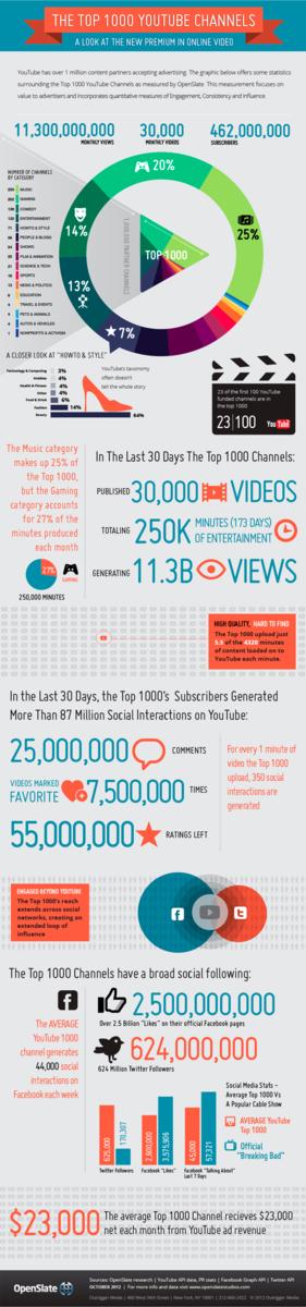 infografia-youtube.png