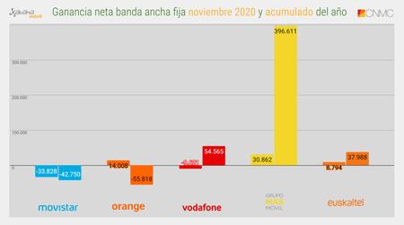 Ganancia Neta Banda Ancha Fija Noviembre 2020 Y Acumulado Del Ano