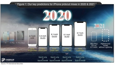 Seis Iphone 2020
