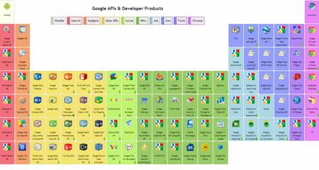 Todas las APIs y herramientas de Google resumidas en una tabla periódica