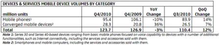 Nokia ventas smartphones