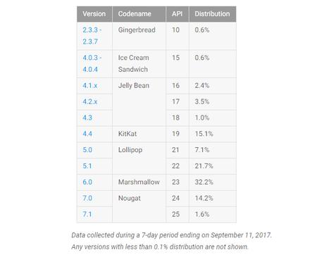 Datos distribución Android Septiembre 2017