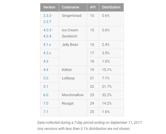 Datos repartición Android™ Septiembre 2017