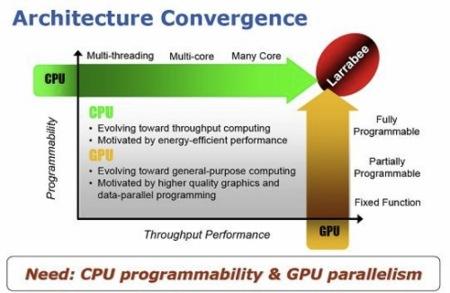 Intel Larrabee, nueva arquitectura en desarrollo