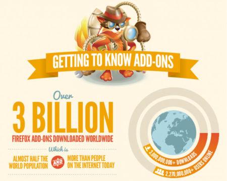Firefox, 3.000 millones de complementos descargados. La imagen de la semana
