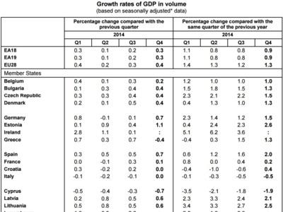 El último crecimiento de España según Eurostat
