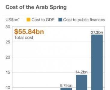 Pelear por la democracia también tiene su coste económico