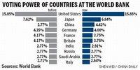 Banco Mundial: aumenta poder de voto de China y cae el de Europa