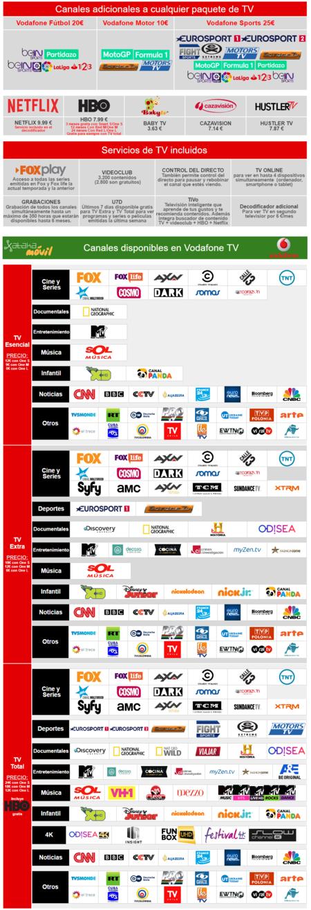 Canales Vodafone Tv Marzo 2017