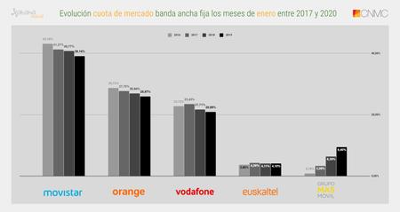Evolucion Cuota De Mercado Banda Ancha Fija Los Meses De Enero Entre 2017 Y 2020