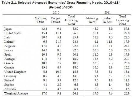 Estudio del FMI sobre los vencimientos de la deuda soberana