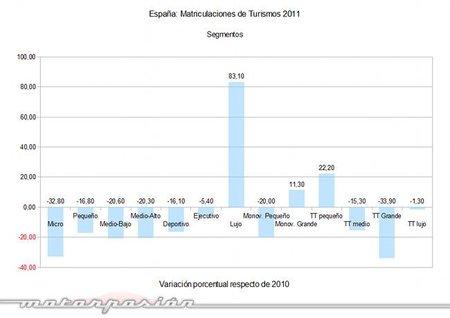 matriculaciones-2011-turismos-segmentos-comparada .jpg