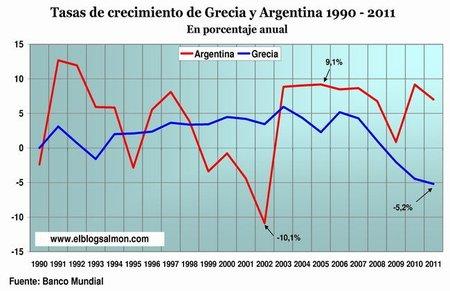 PIB Argentina y Grecia