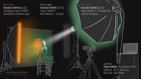Iluminación mixta: Luz continua y flashes con AurumLight