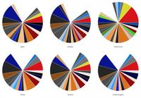 La frecuencia de los colores de nuestras fotografías varía drásticamente de unos países a otros