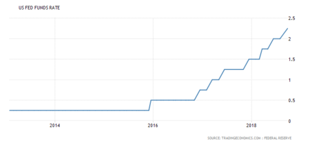 United States Interest Rate