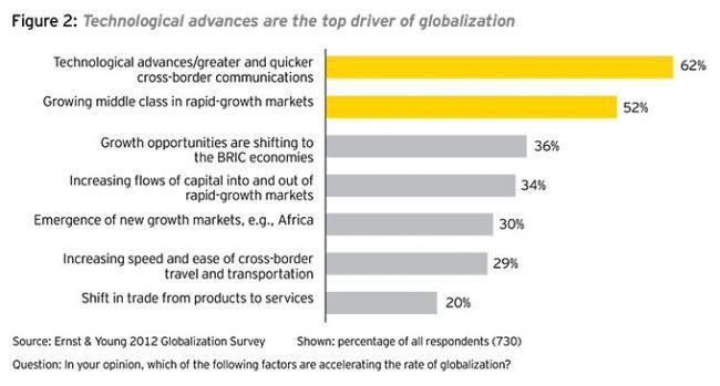 La tecnología impulsa la globalización