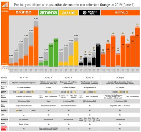 Precios Y Condiciones De Las Tarifas De Contrato Con Cobertura Orange En 2019 Parte 1