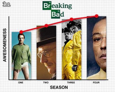 'El ciclo vital de las series', la imagen de la semana