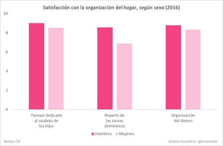 Grafico Desigualdad De Genero 8