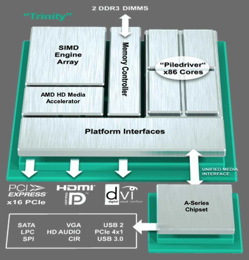 Foto de AMD Fusion 'Trinity' (25/25)