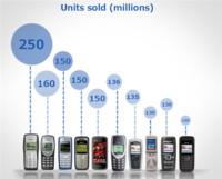 ¿Cuáles han sido los móviles más vendidos de la historia?
