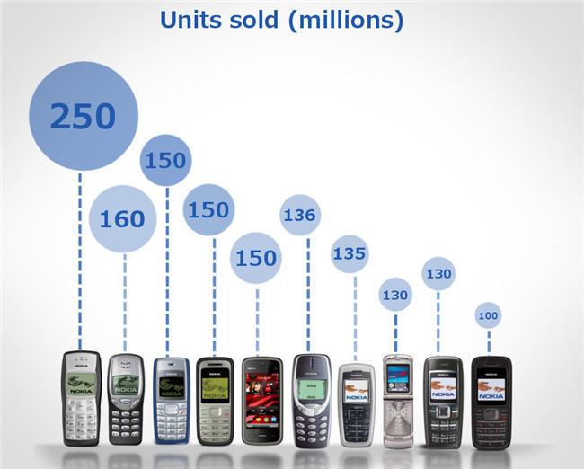 smartphones más vendidos